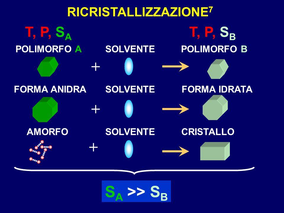 + SA >> SB T, P, SA T, P, SB RICRISTALLIZZAZIONE7 POLIMORFO A