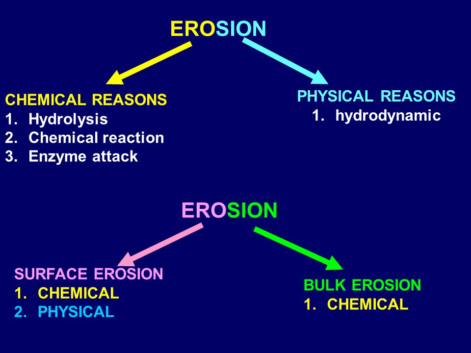 EROSION EROSION PHYSICAL REASONS CHEMICAL REASONS hydrodynamic