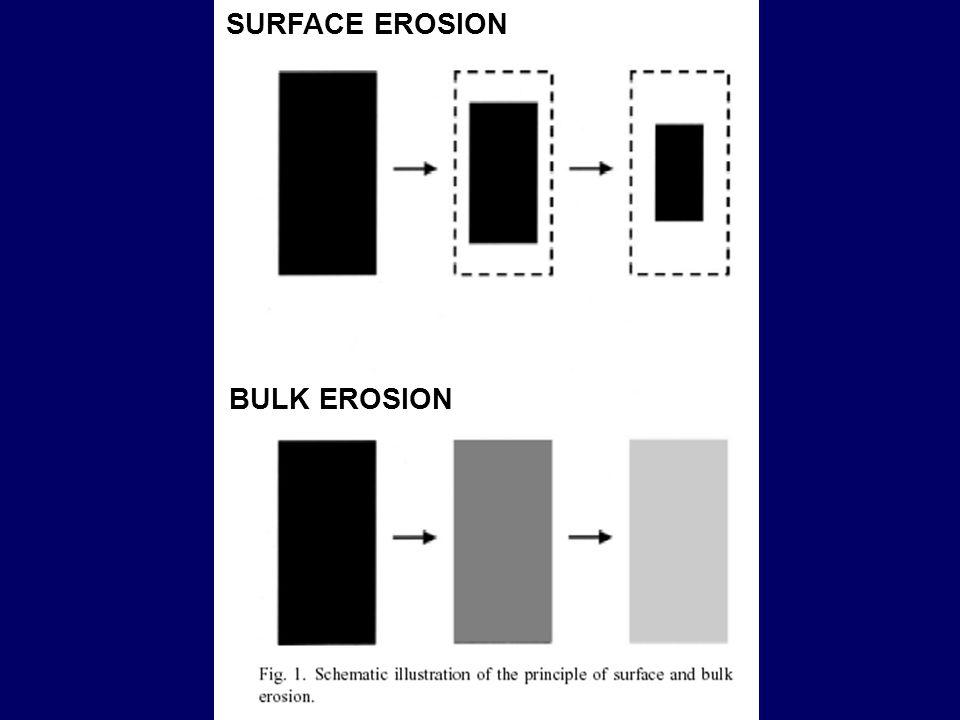 SURFACE EROSION BULK EROSION