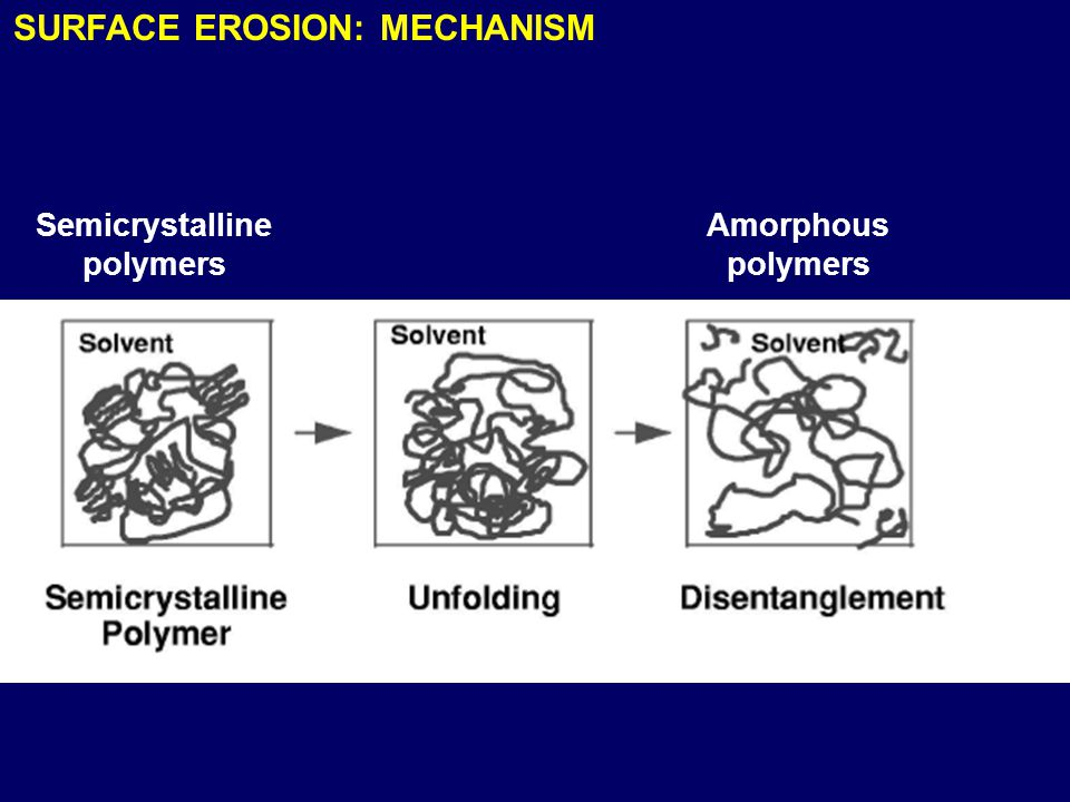 SURFACE EROSION: MECHANISM Semicrystalline polymers