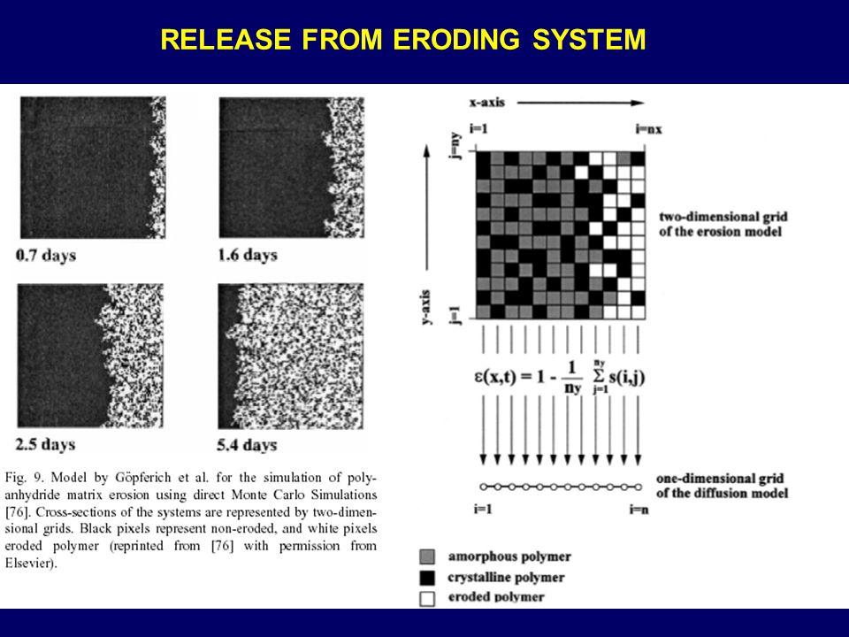 RELEASE FROM ERODING SYSTEM