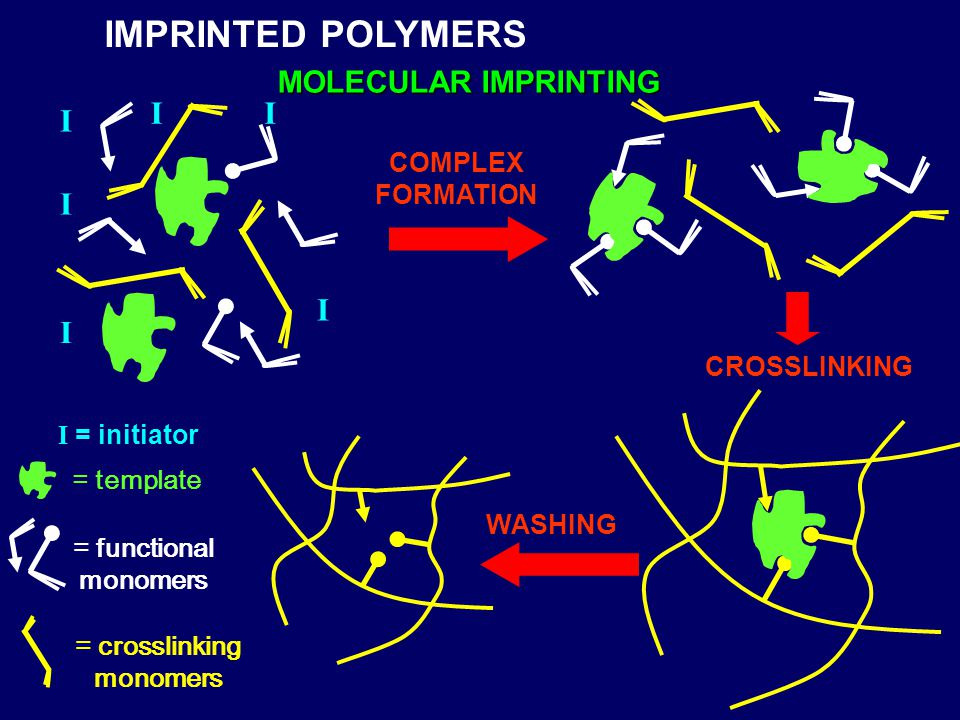 = crosslinking monomers