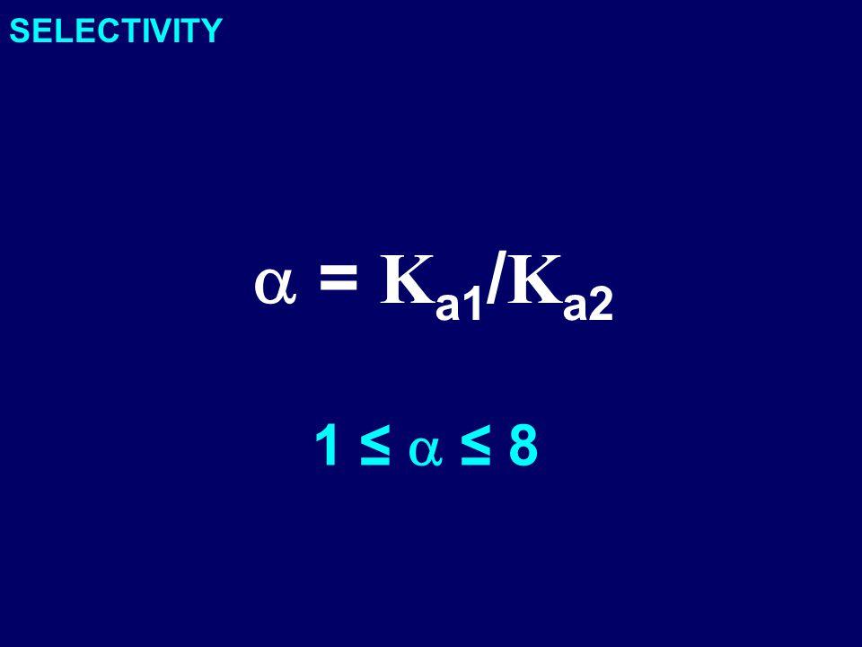 SELECTIVITY a = Ka1/Ka2 1 ≤ a ≤ 8