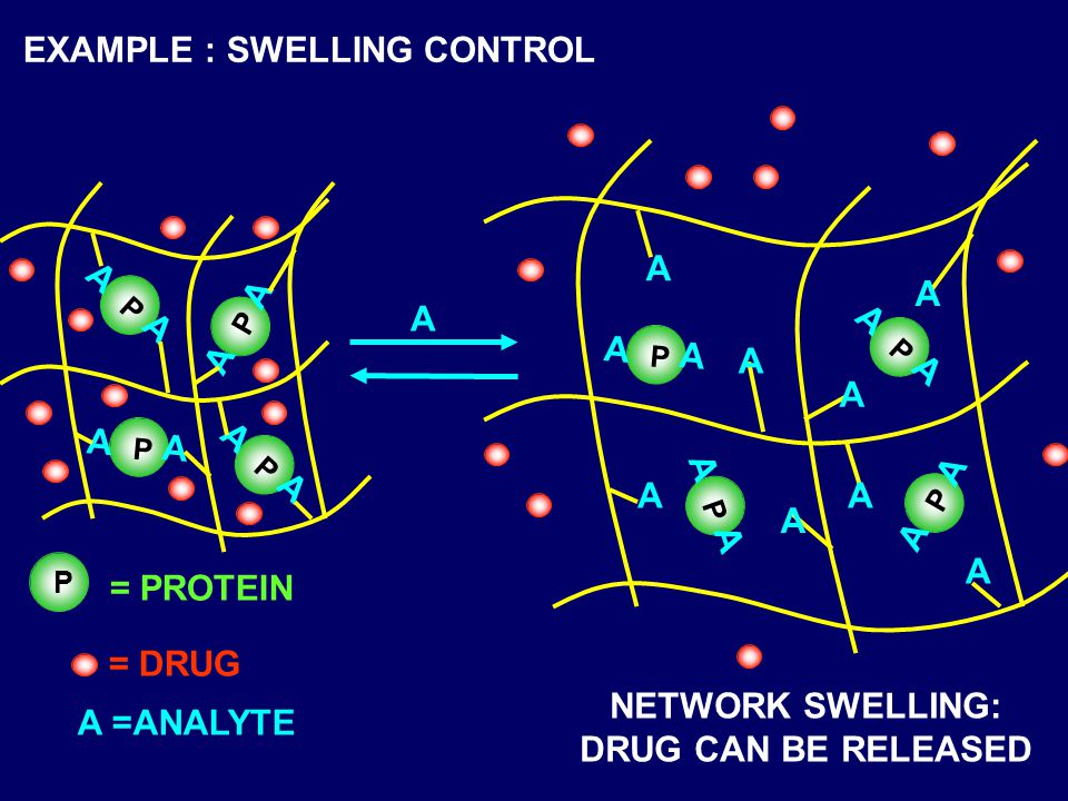 EXAMPLE : SWELLING CONTROL