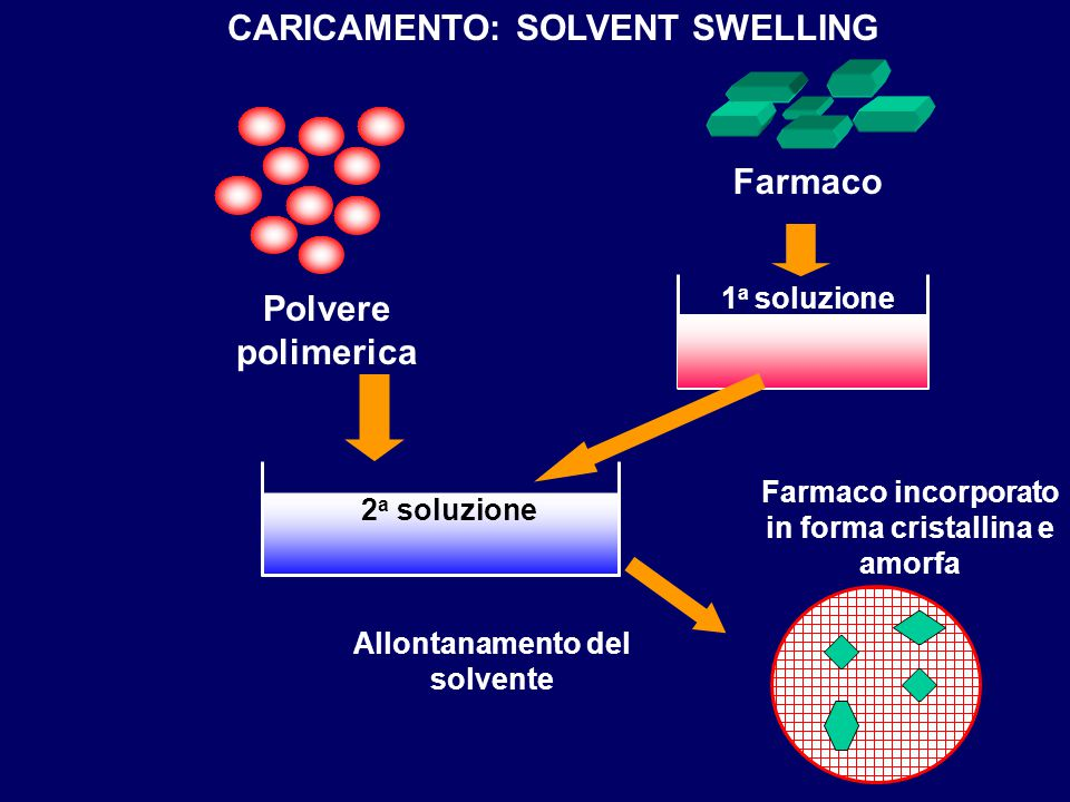 CARICAMENTO: SOLVENT SWELLING