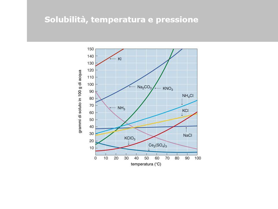 Solubilità, temperatura e pressione