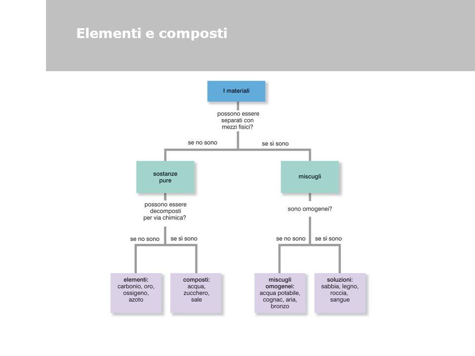 Elementi e composti 65