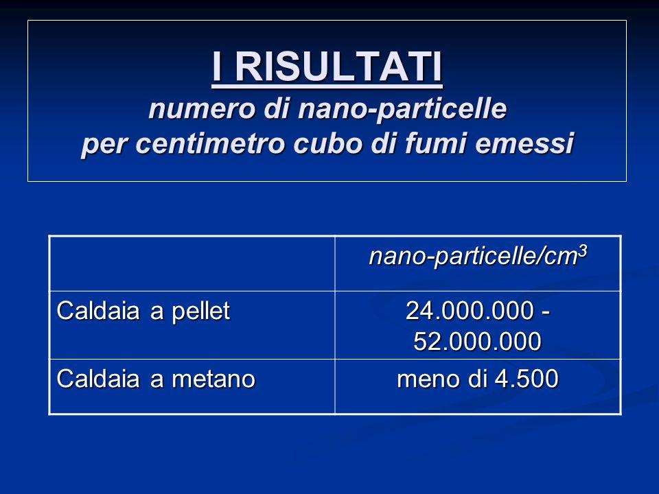 I RISULTATI numero di nano-particelle per centimetro cubo di fumi emessi