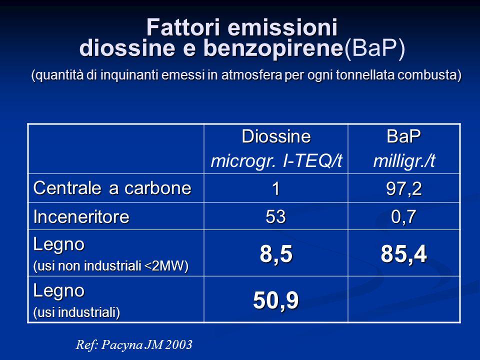 Fattori emissioni diossine e benzopirene(BaP) (quantità di inquinanti emessi in atmosfera per ogni tonnellata combusta)