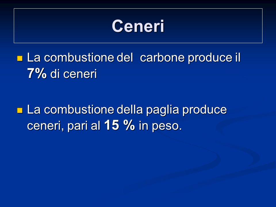Ceneri La combustione del carbone produce il 7% di ceneri