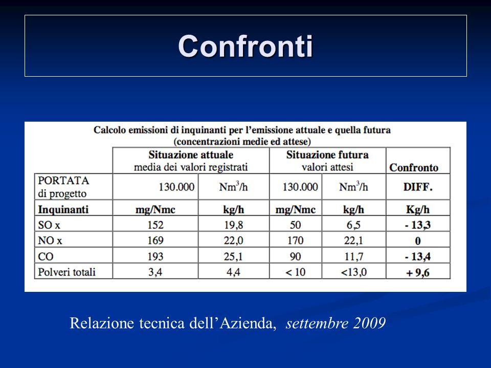 Confronti Relazione tecnica dell'Azienda, settembre 2009