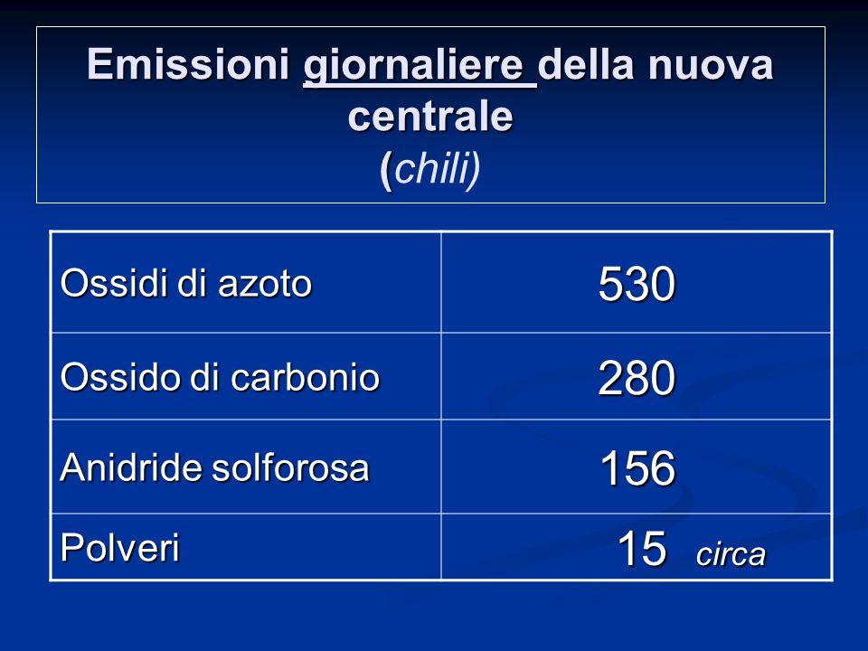 Emissioni giornaliere della nuova centrale (chili)