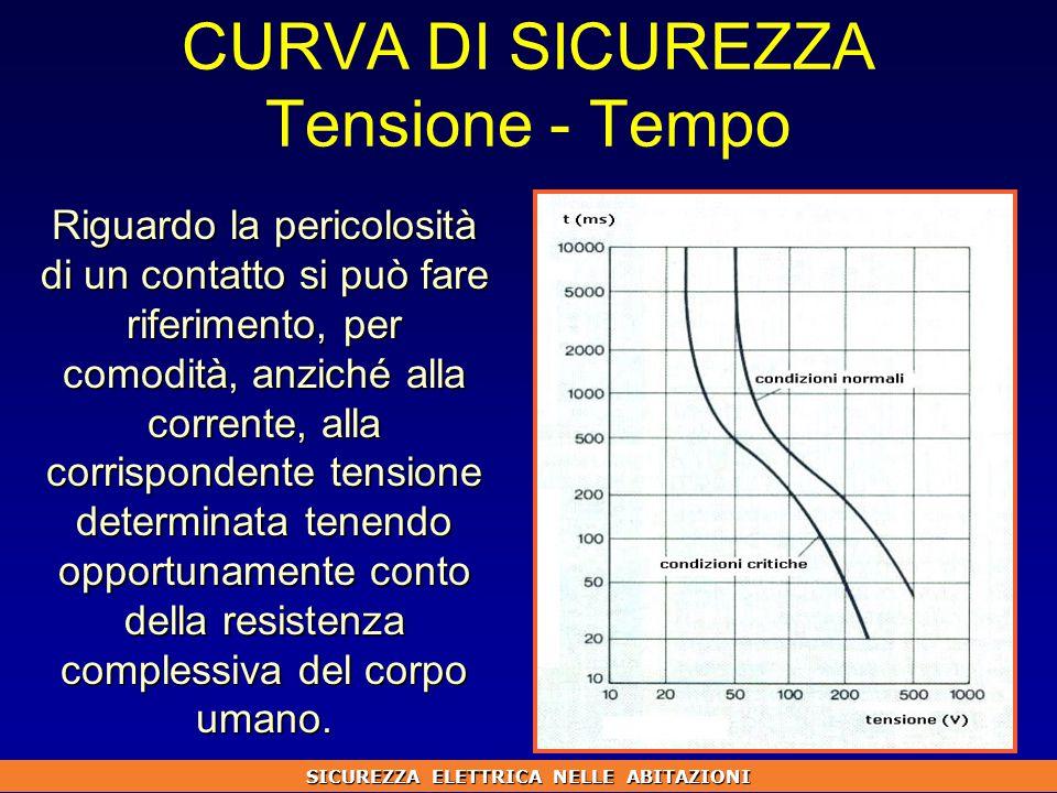 CURVA DI SICUREZZA Tensione - Tempo