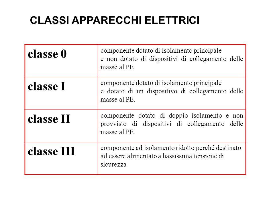 classe 0 classe I classe II classe III CLASSI APPARECCHI ELETTRICI