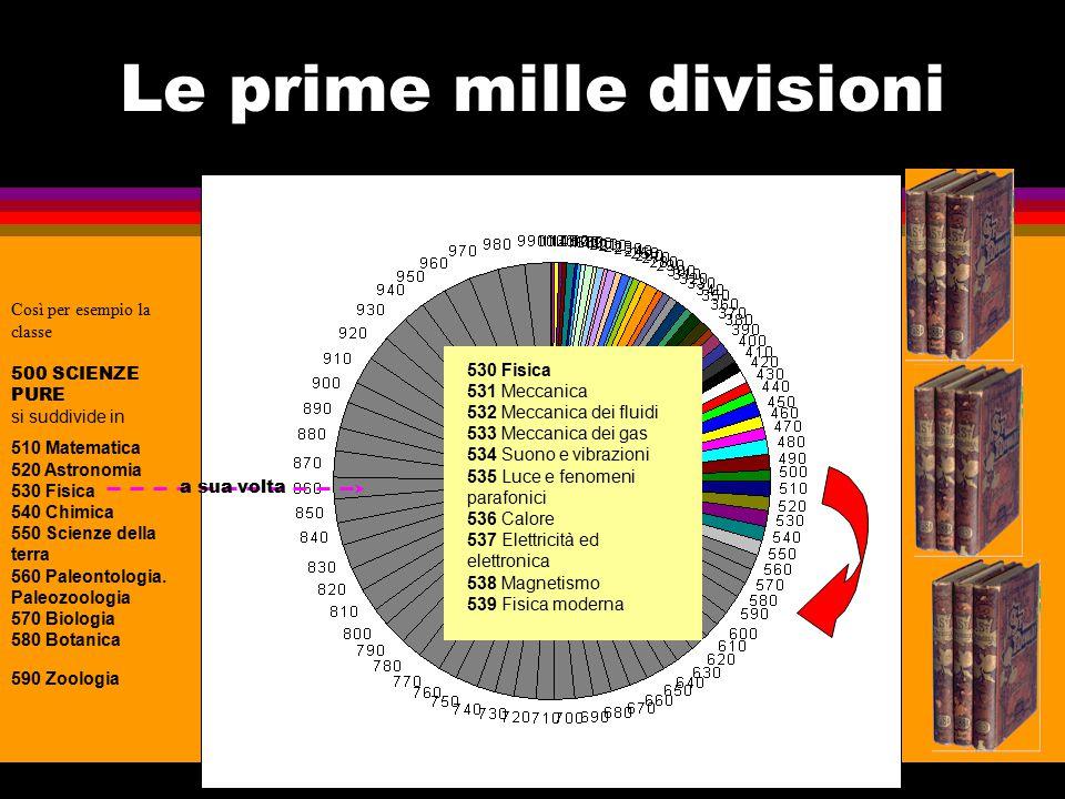 Le prime mille divisioni