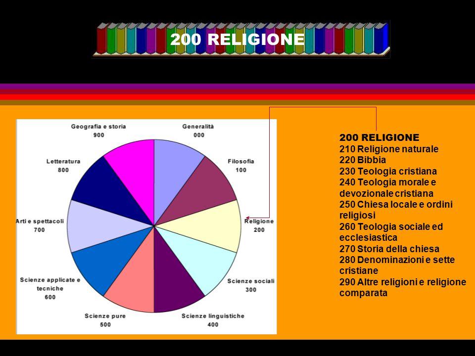 200 RELIGIONE