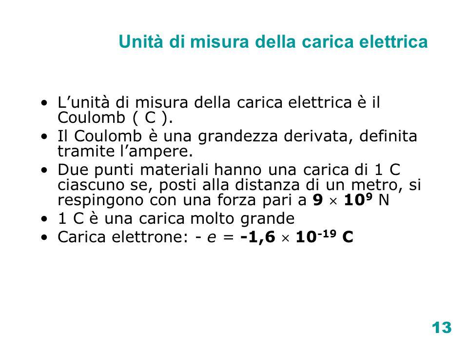 Unità di misura della carica elettrica