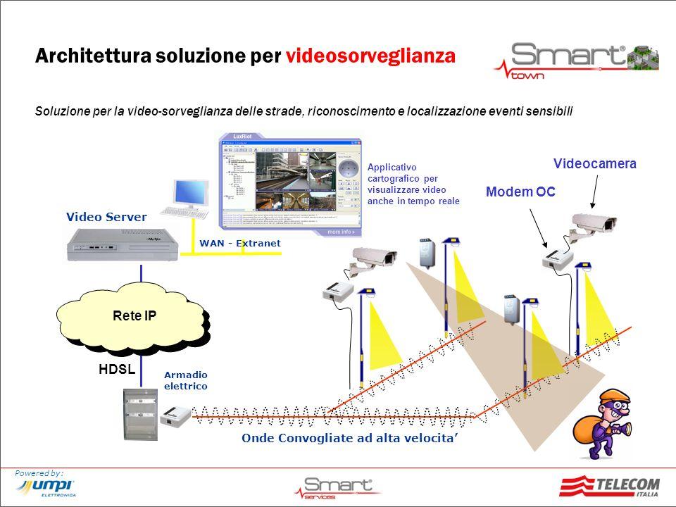 Architettura soluzione per videosorveglianza