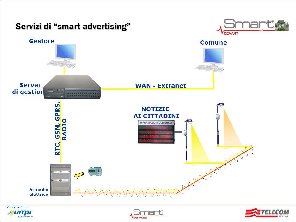 Servizi di smart advertising