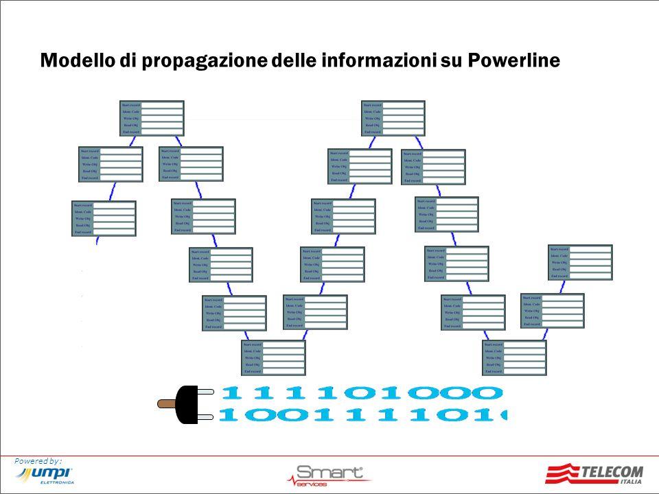 Modello di propagazione delle informazioni su Powerline