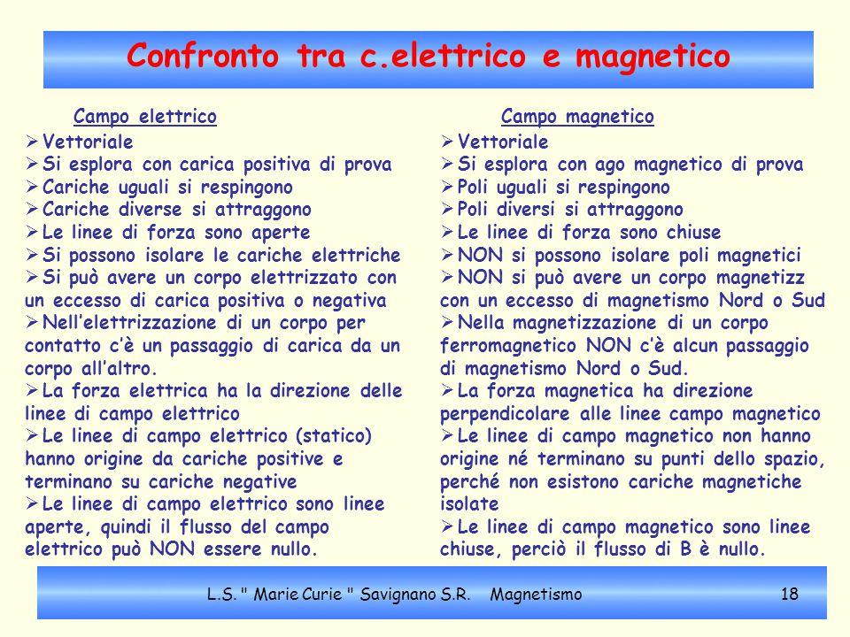 Confronto tra c.elettrico e magnetico