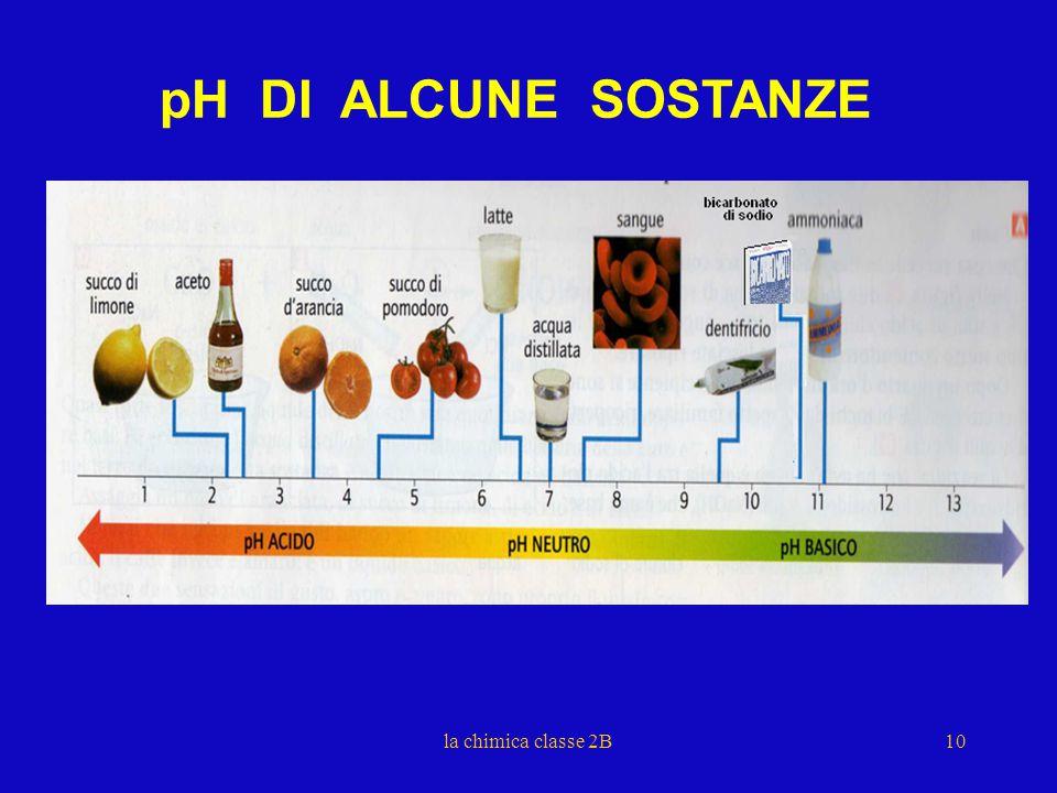 pH DI ALCUNE SOSTANZE la chimica classe 2B 10