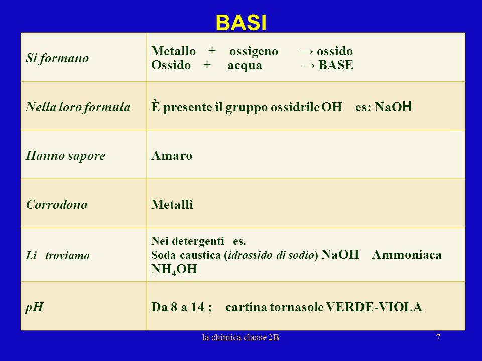 BASI Si formano Metallo + ossigeno → ossido Ossido + acqua → BASE
