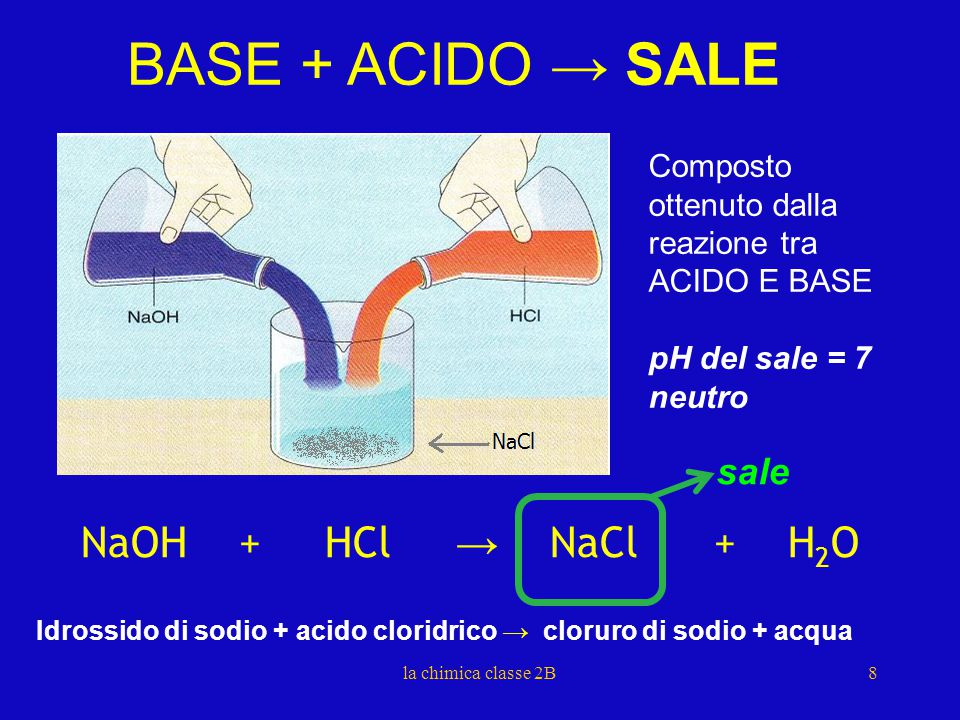 BASE + ACIDO → SALE NaOH + HCl → NaCl + H2O sale