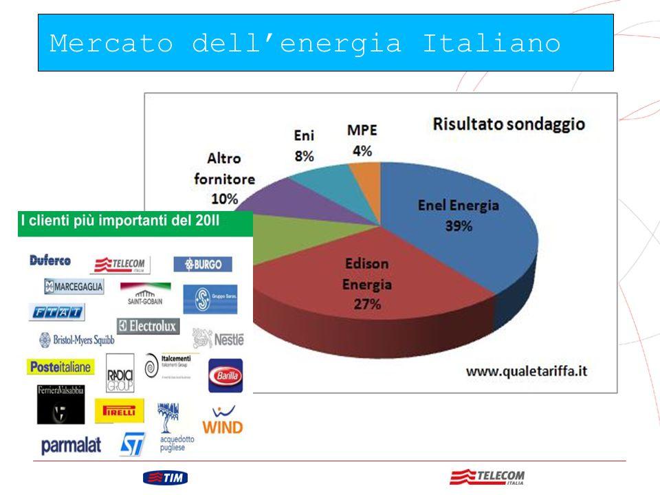Mercato dell'energia Italiano