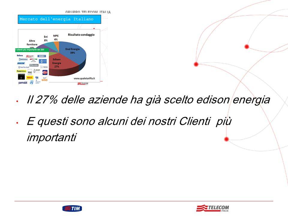 Il 27% delle aziende ha già scelto edison energia