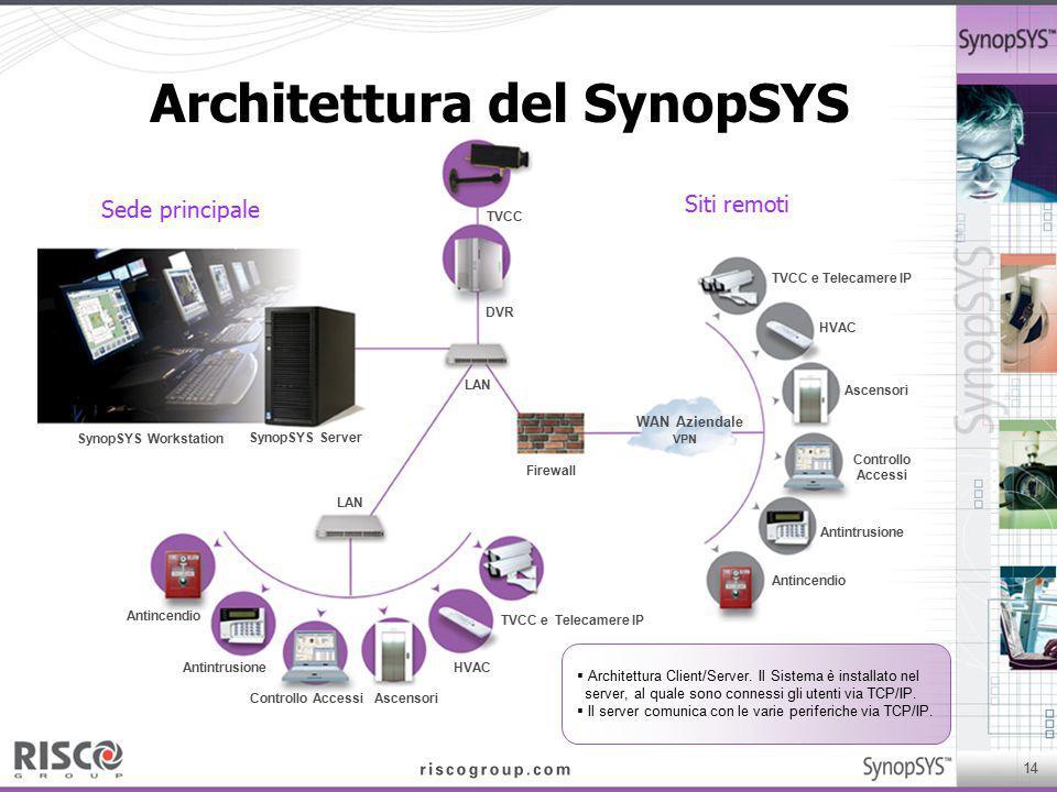 Architettura del SynopSYS