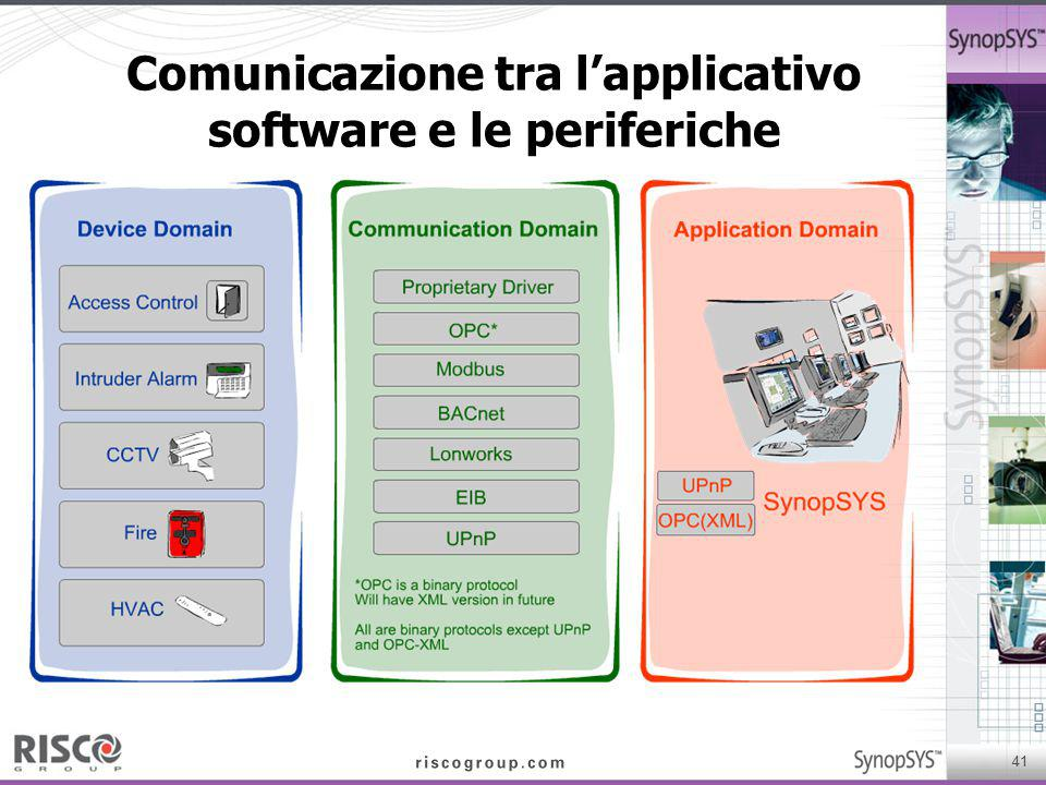 Comunicazione tra l'applicativo software e le periferiche