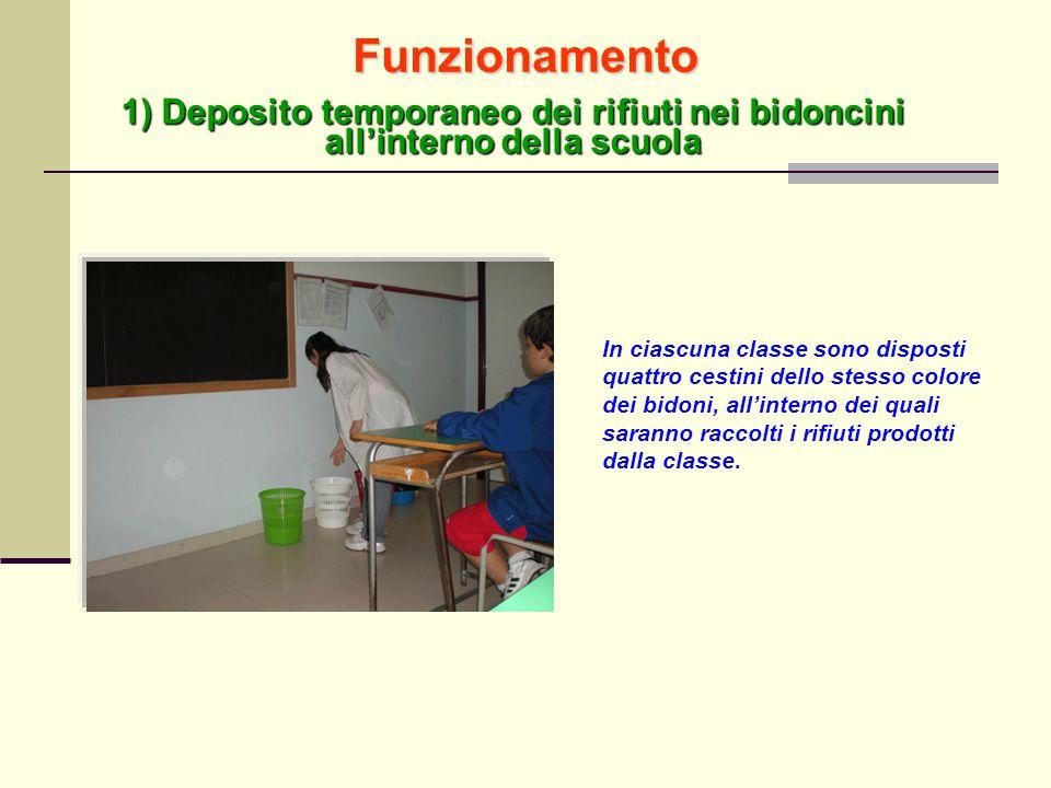 Funzionamento 1) Deposito temporaneo dei rifiuti nei bidoncini all'interno della scuola.