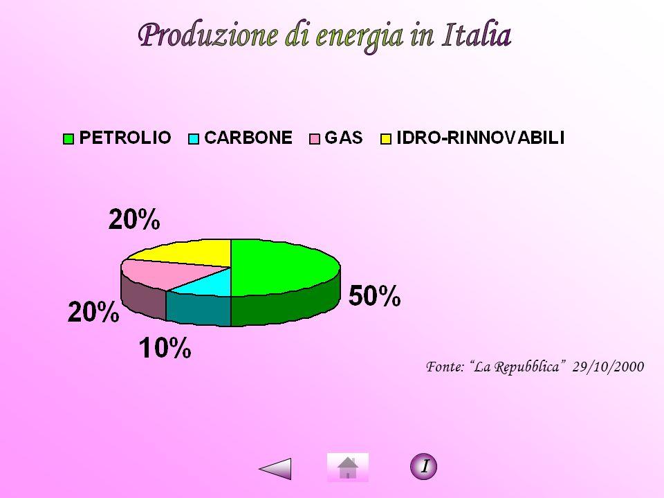 Produzione di energia in Italia