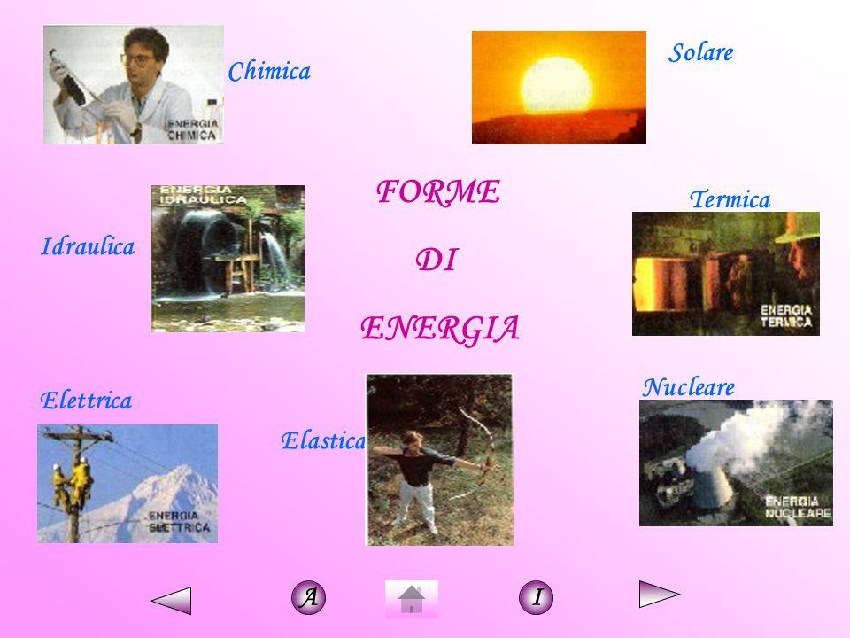 FORME DI ENERGIA Chimica Solare Termica Idraulica Nucleare Elettrica