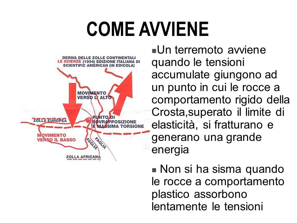 COME AVVIENE