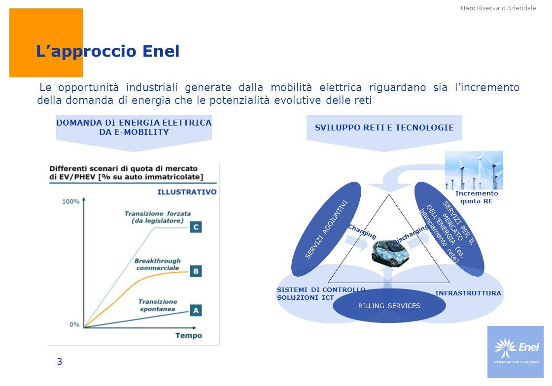 DOMANDA DI ENERGIA ELETTRICA DA E-MOBILITY SVILUPPO RETI E TECNOLOGIE