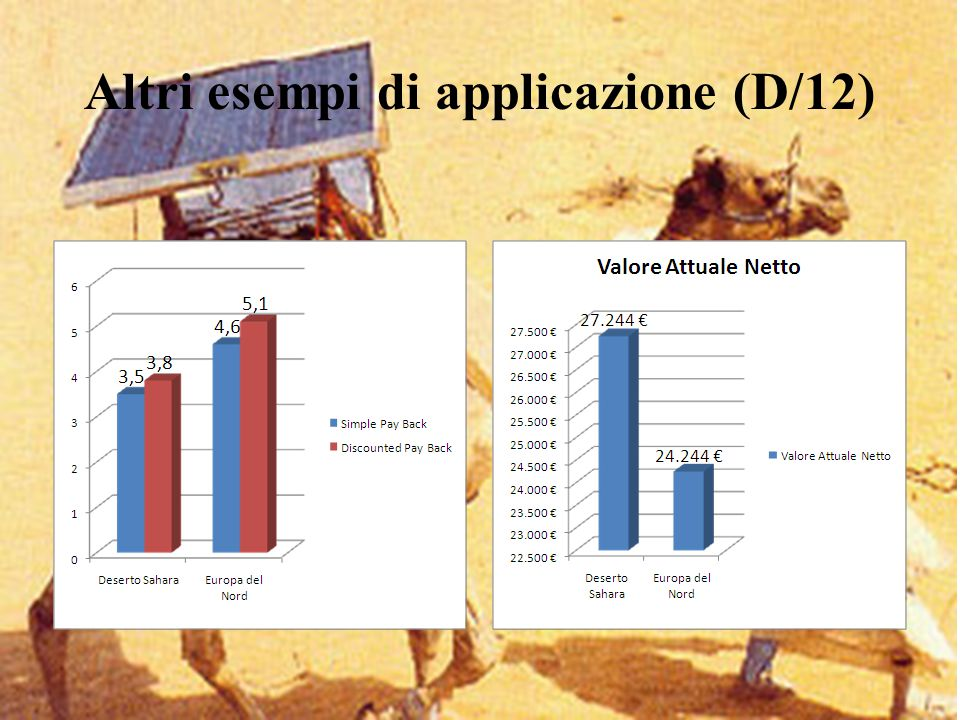 Altri esempi di applicazione (D/12)