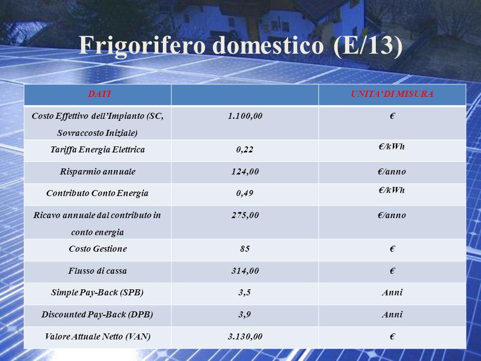 Frigorifero domestico (E/13)