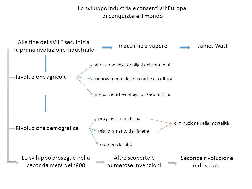 Lo sviluppo industriale consentì all'Europa di conquistare il mondo