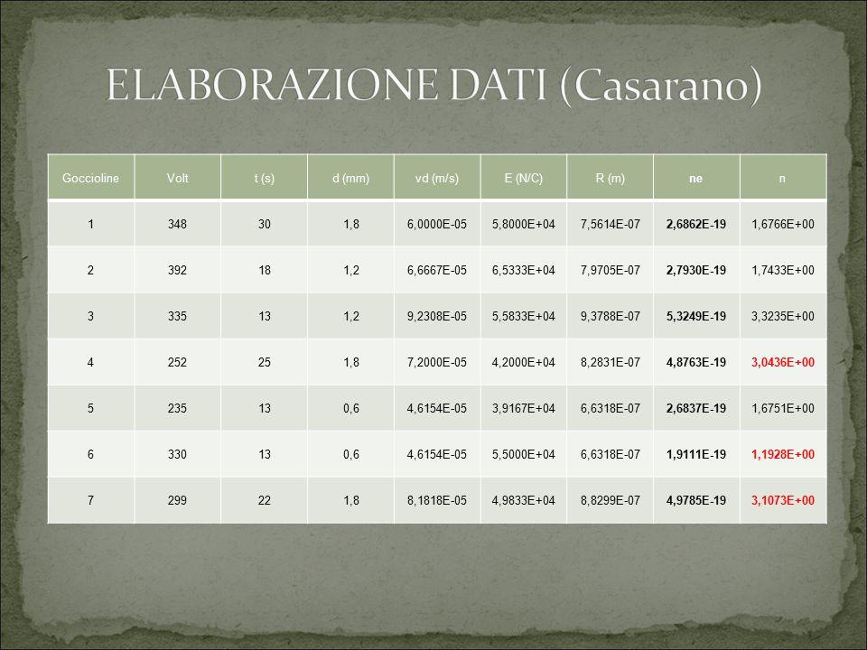 ELABORAZIONE DATI (Casarano)