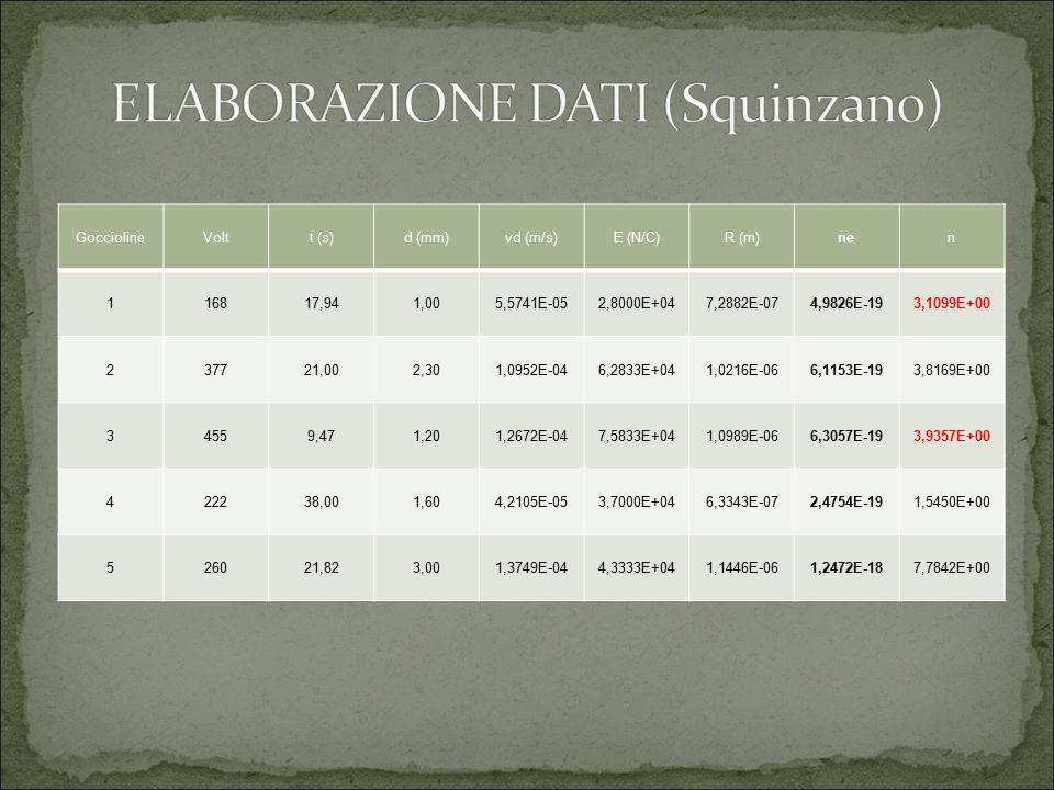 ELABORAZIONE DATI (Squinzano)