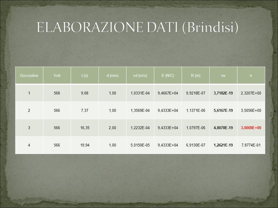 ELABORAZIONE DATI (Brindisi)