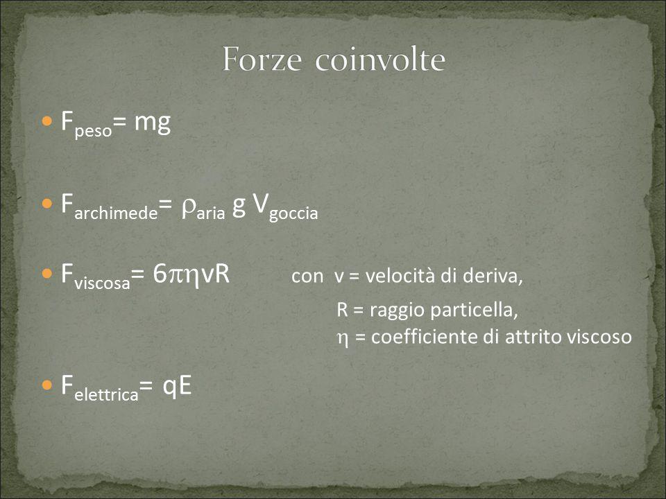 Forze coinvolte Fpeso= mg Farchimede= raria g Vgoccia