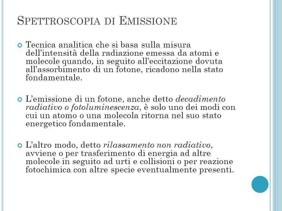 Spettroscopia di Emissione