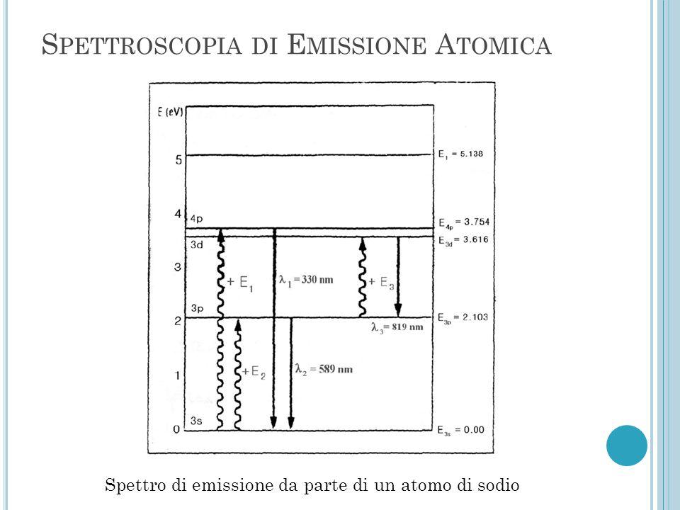Spettroscopia di Emissione Atomica
