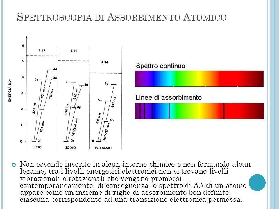 Spettroscopia di Assorbimento Atomico