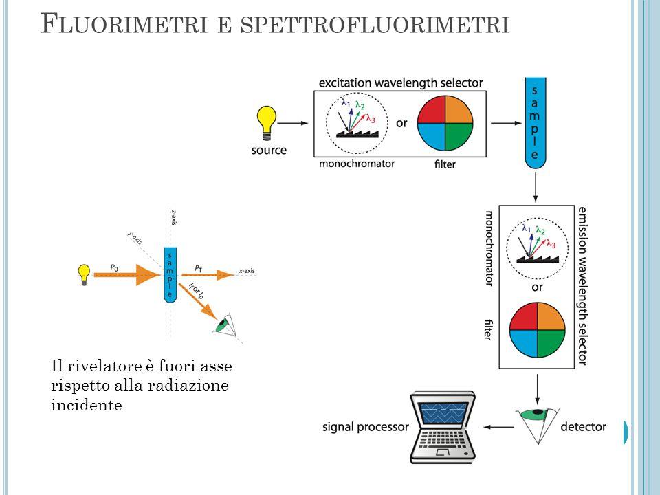 Fluorimetri e spettrofluorimetri