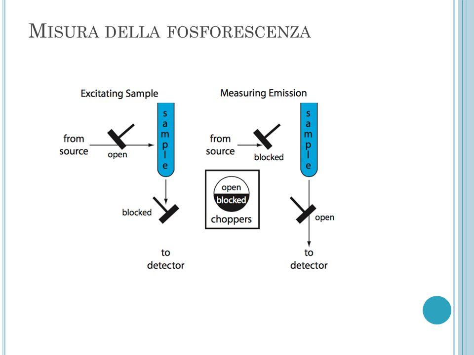 Misura della fosforescenza