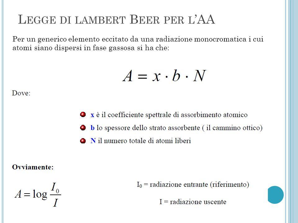 Legge di lambert Beer per l'AA
